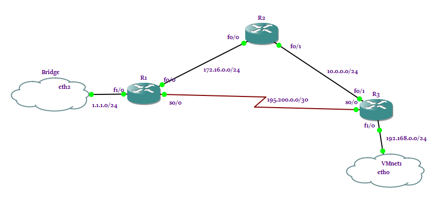 OSPF Diagram